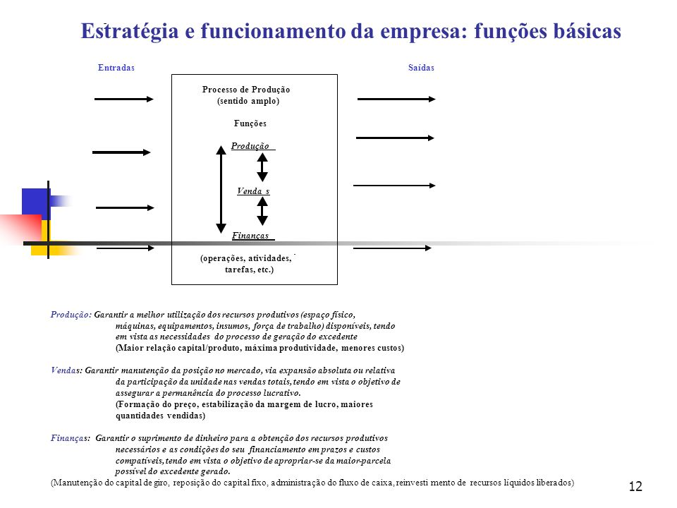 Estratégia e funcionamento da empresa: funções básicas