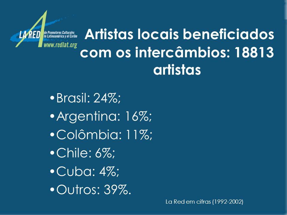 Artistas locais beneficiados com os intercâmbios: 18813 artistas
