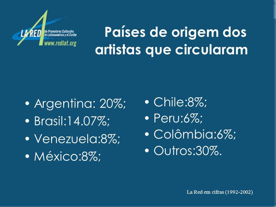 Países de origem dos artistas que circularam
