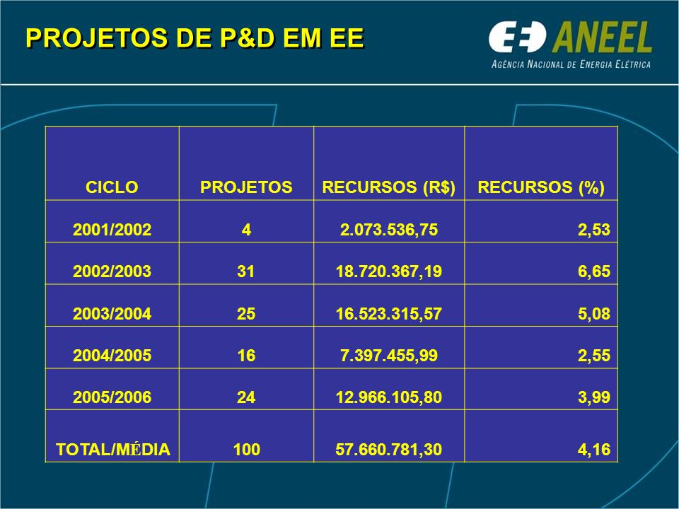 PROJETOS DE P&D EM EE CICLO PROJETOS RECURSOS (R$) RECURSOS (%)
