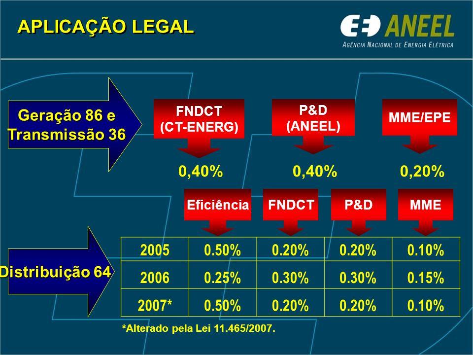 APLICAÇÃO LEGAL Geração 86 e Transmissão 36 0,40% 0,40% 0,20%
