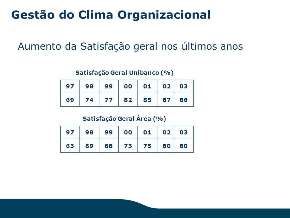 Gestão do Clima Organizacional