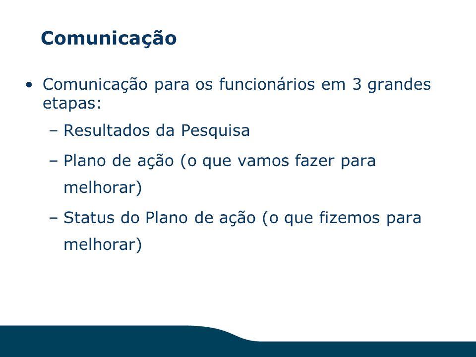 Comunicação Comunicação para os funcionários em 3 grandes etapas: