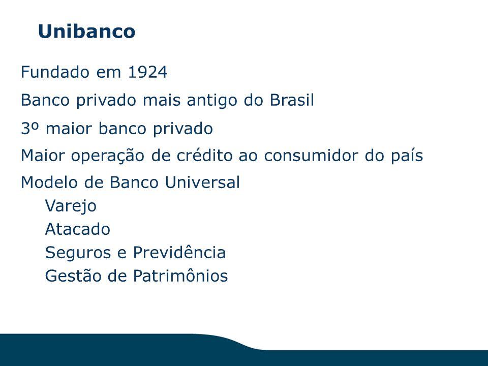 Unibanco Fundado em 1924 Banco privado mais antigo do Brasil