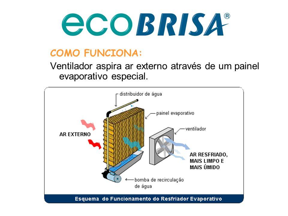COMO FUNCIONA: Ventilador aspira ar externo através de um painel evaporativo especial.