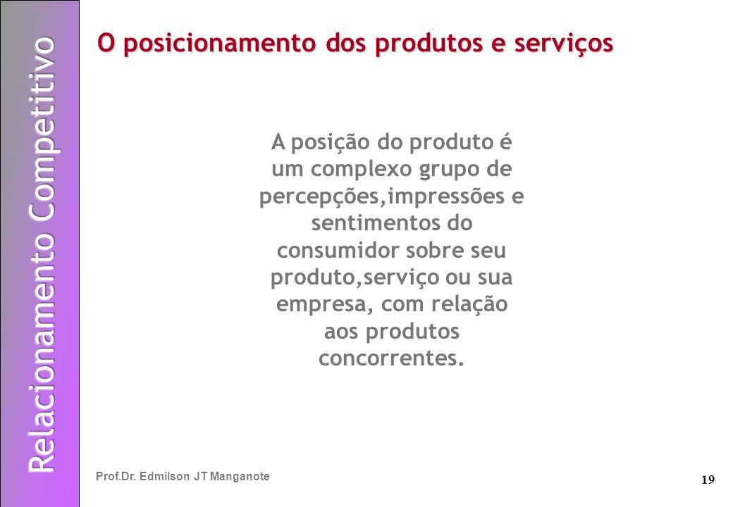 O posicionamento dos produtos e serviços