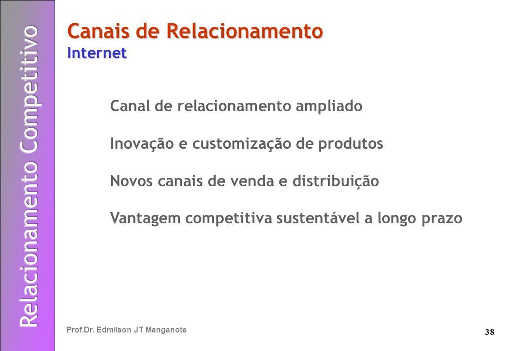 Canais de Relacionamento Internet