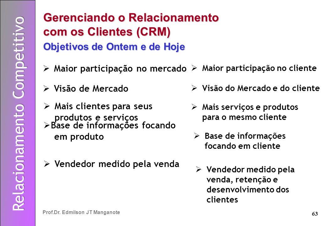 A Prática do Marketing de Relacionamento