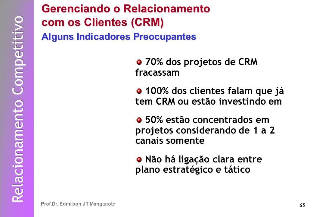 Gerenciando o Relacionamento com os Clientes (CRM)