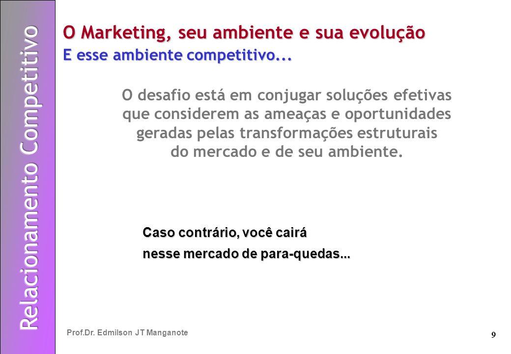 O Marketing, seu ambiente e sua evolução