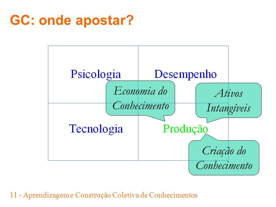 GC: onde apostar Economia do Ativos Conhecimento Intangíveis