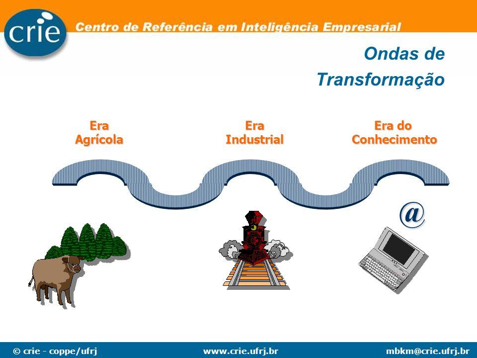 @ Ondas de Transformação Era Agrícola Era Industrial Era do