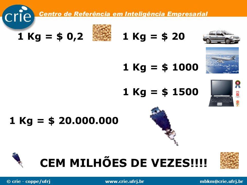 CEM MILHÕES DE VEZES!!!! 1 Kg = $ 0,2 1 Kg = $ 20 1 Kg = $ 1000