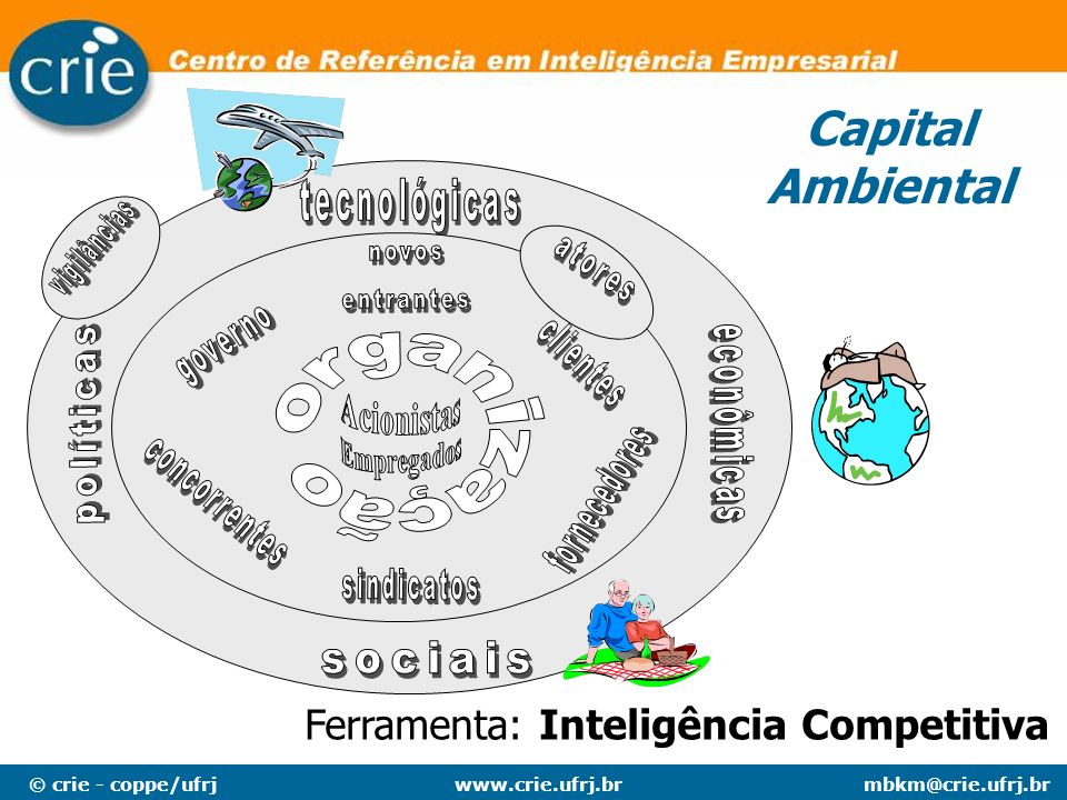 Capital Ambiental Ferramenta: Inteligência Competitiva vigilâncias