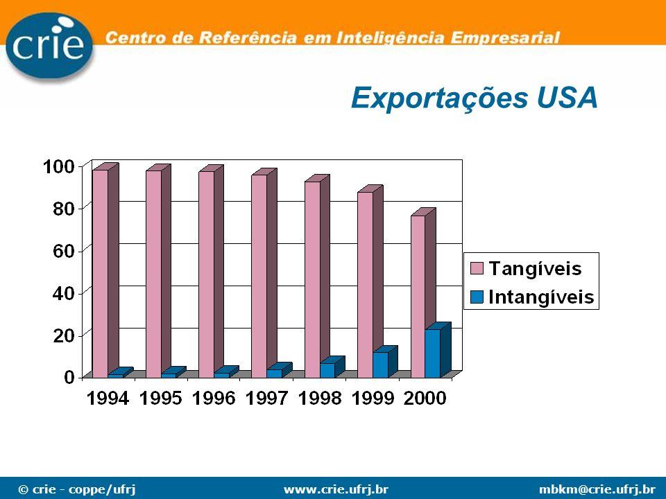 Exportações USA