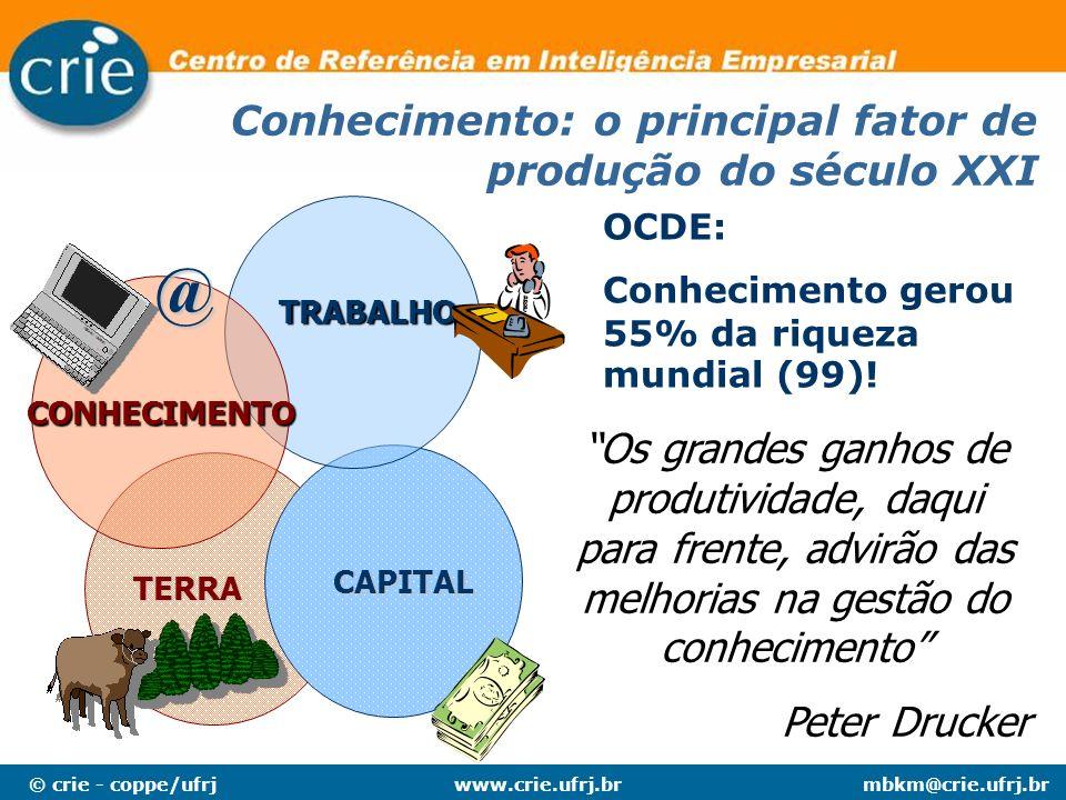 @ Conhecimento: o principal fator de produção do século XXI