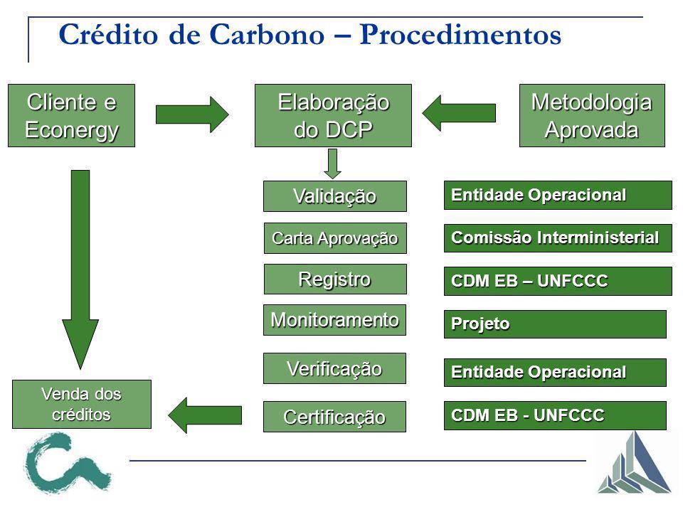 Crédito de Carbono – Procedimentos