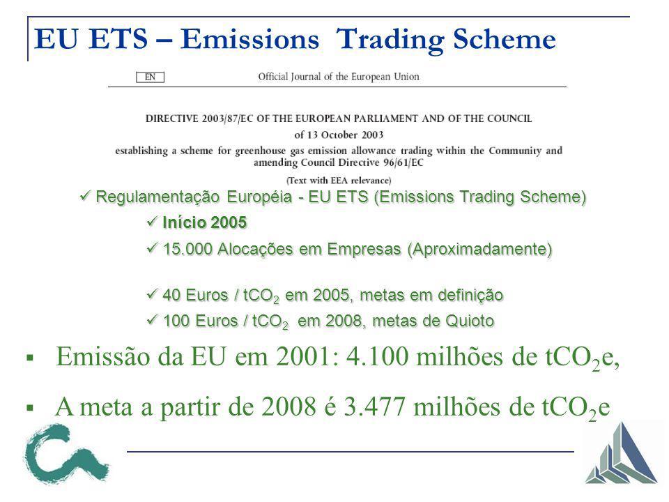 EU ETS – Emissions Trading Scheme