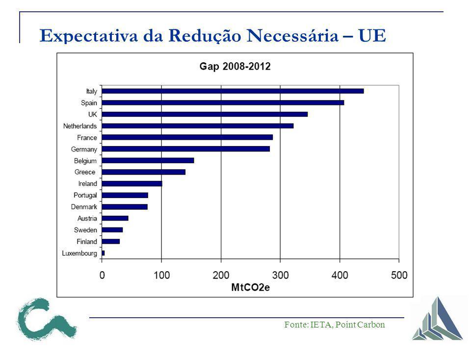 Expectativa da Redução Necessária – UE