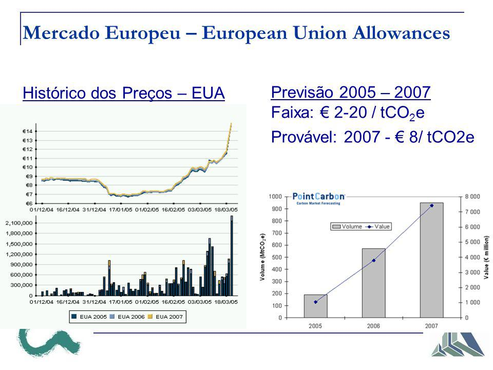 Mercado Europeu – European Union Allowances