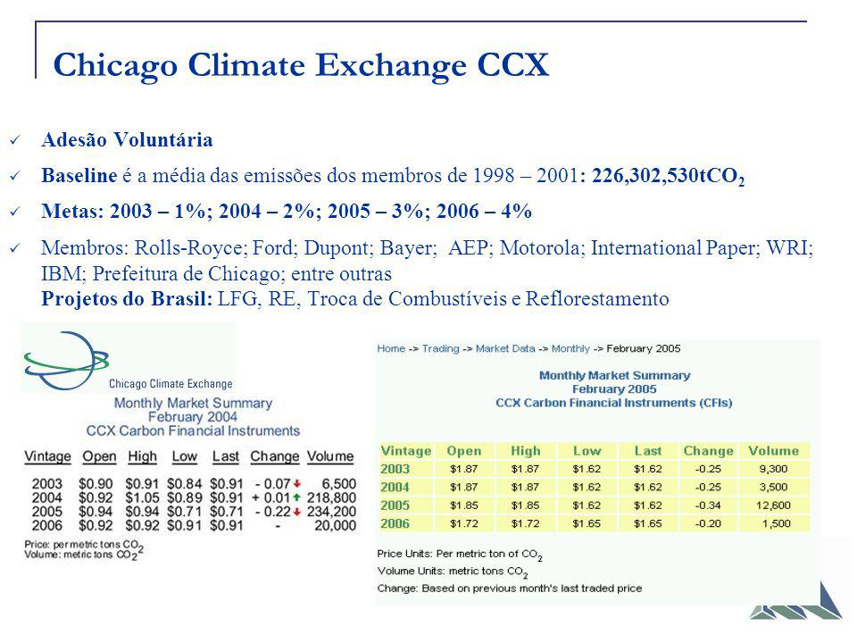 Chicago Climate Exchange CCX