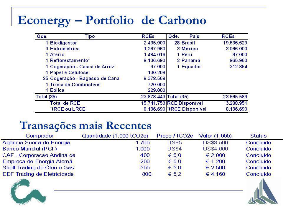 Econergy – Portfolio de Carbono