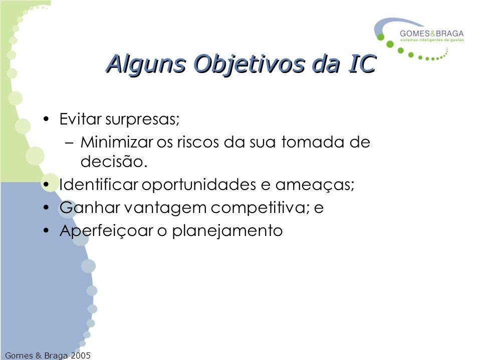 Alguns Objetivos da IC Evitar surpresas;