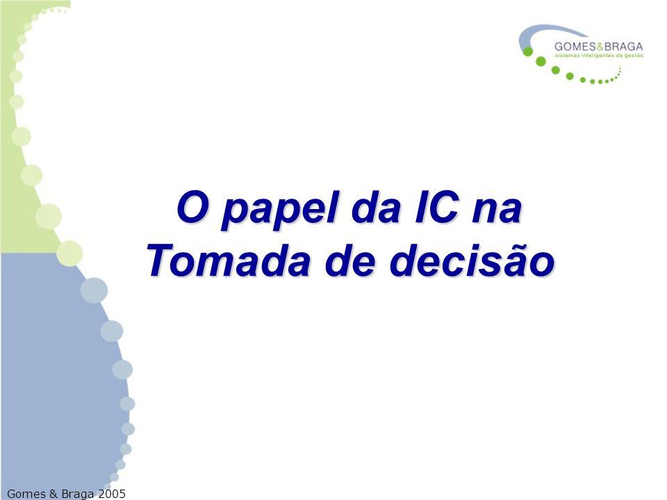 O papel da IC na Tomada de decisão