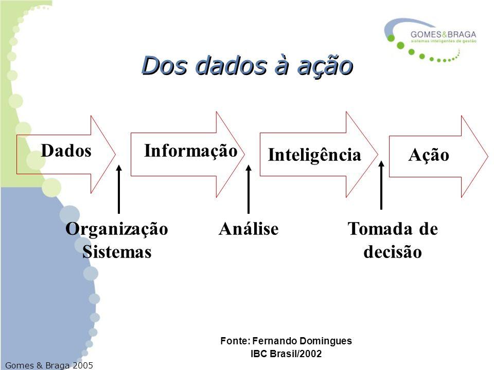 Fonte: Fernando Domingues