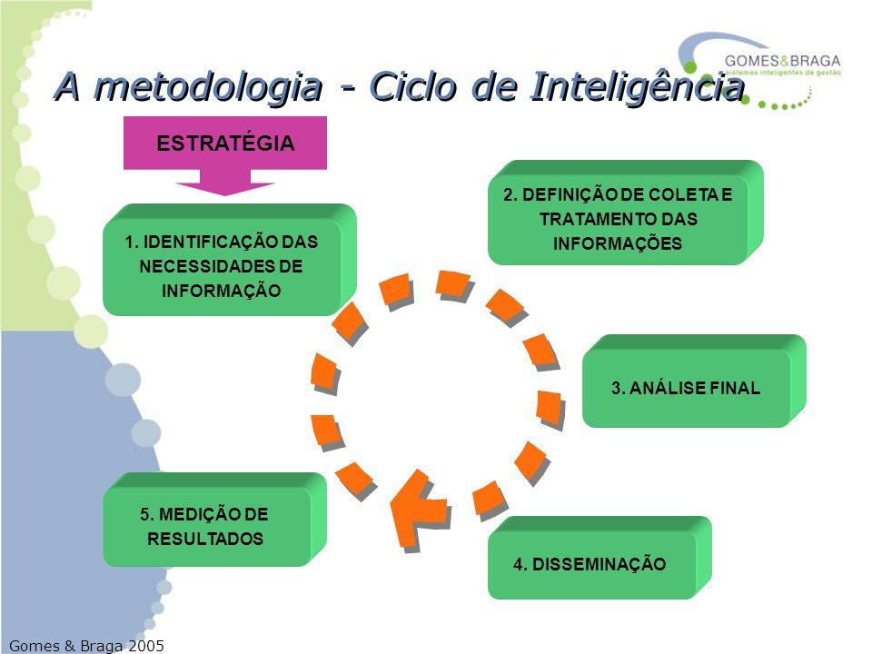 A metodologia - Ciclo de Inteligência