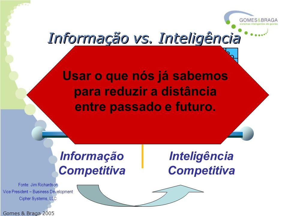 Informação vs. Inteligência