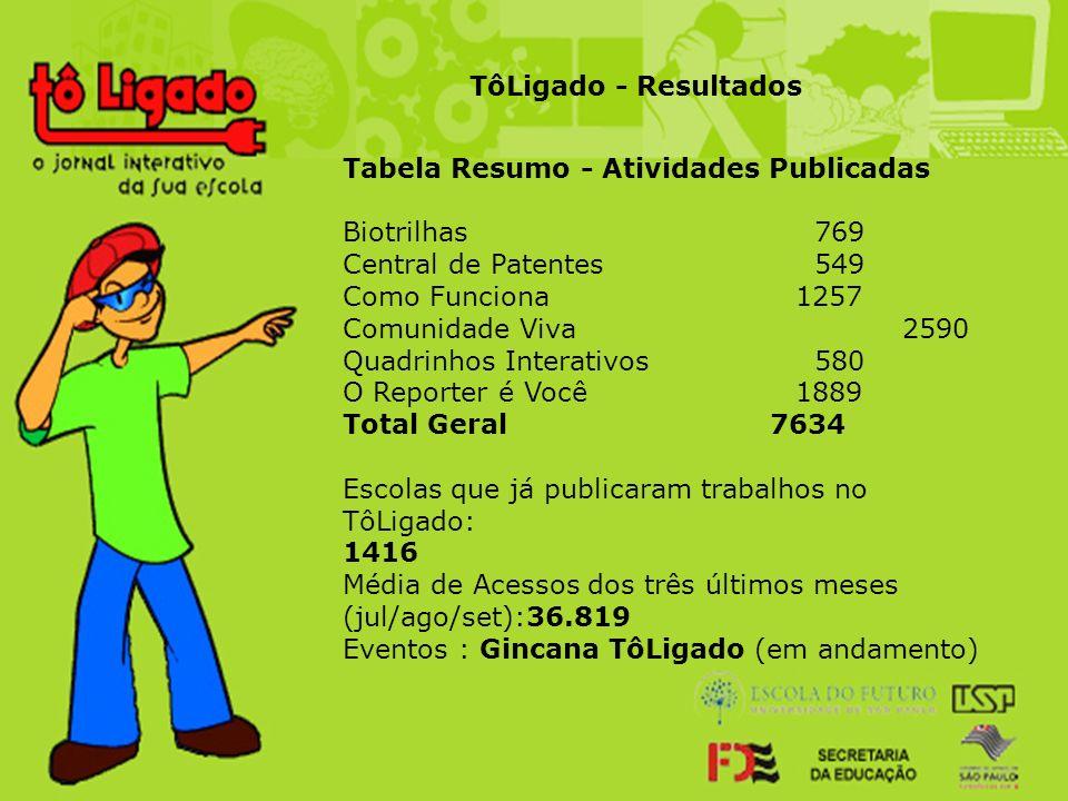 TôLigado - Resultados Tabela Resumo - Atividades Publicadas. Biotrilhas 769. Central de Patentes 549.