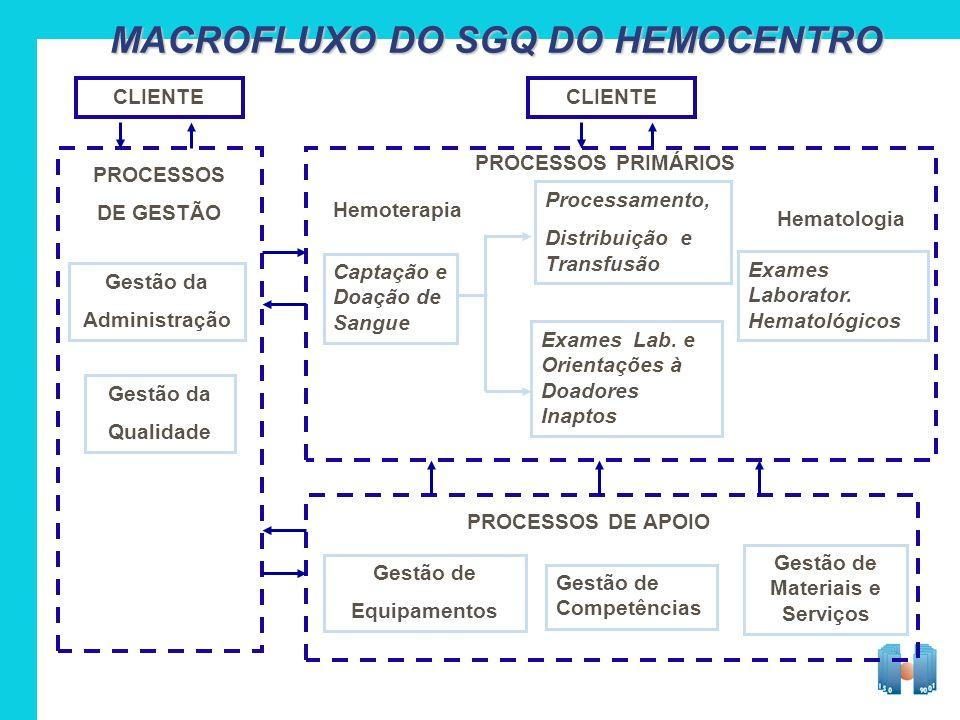 MACROFLUXO DO SGQ DO HEMOCENTRO