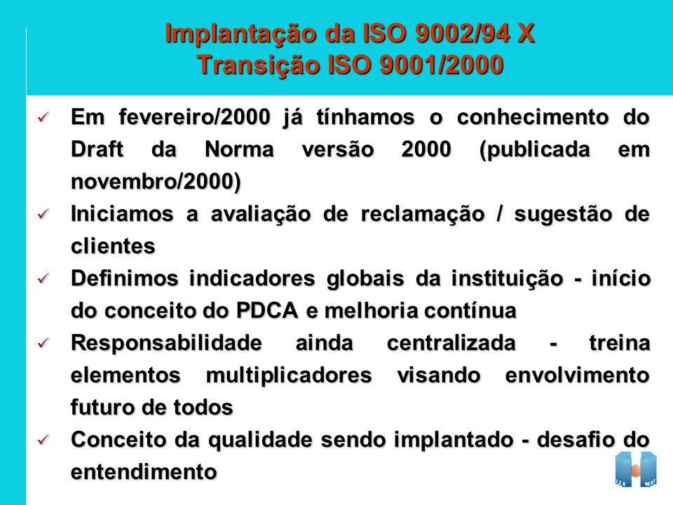 Implantação da ISO 9002/94 X Transição ISO 9001/2000