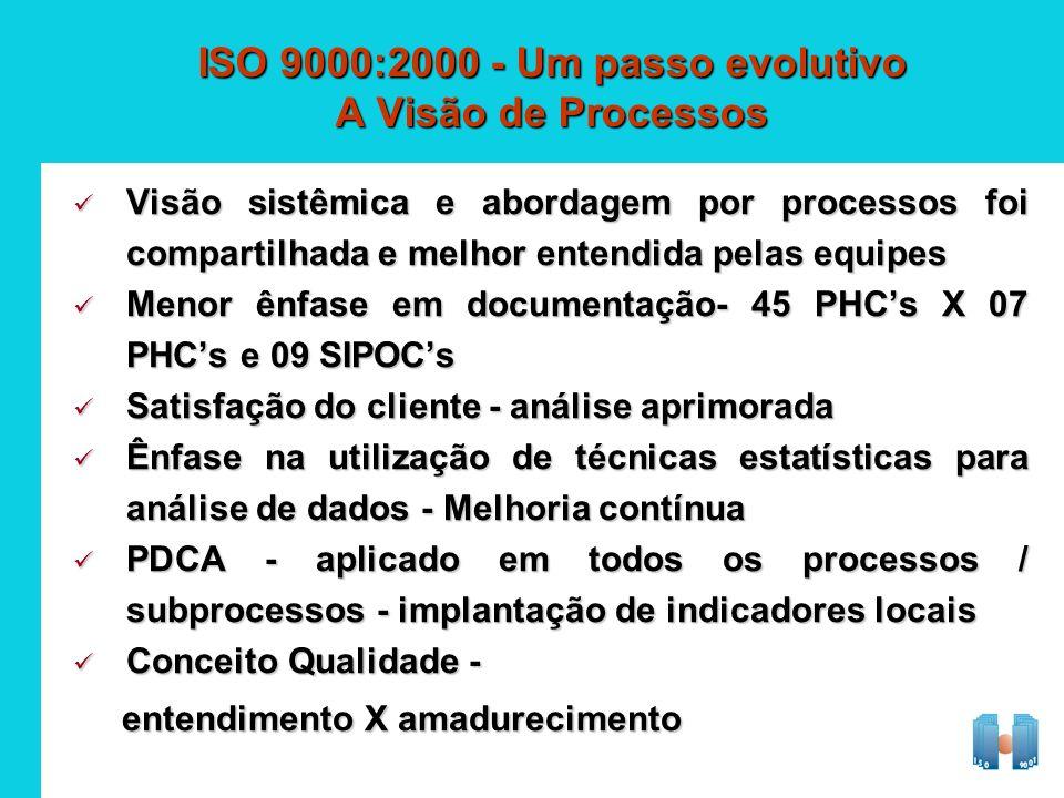 ISO 9000:2000 - Um passo evolutivo A Visão de Processos