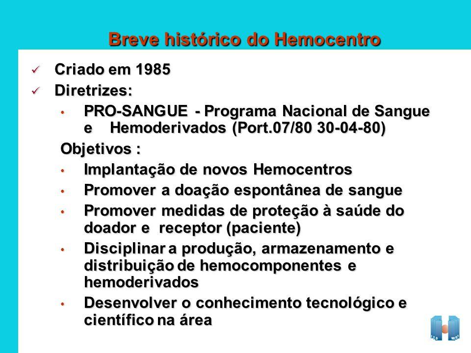 Breve histórico do Hemocentro