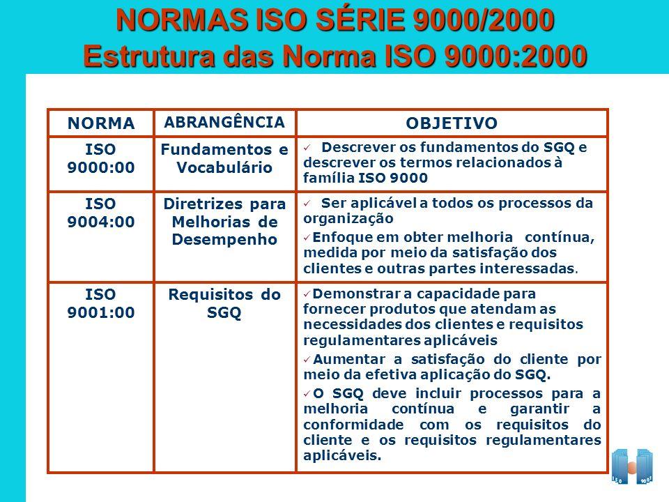 NORMAS ISO SÉRIE 9000/2000 Estrutura das Norma ISO 9000:2000