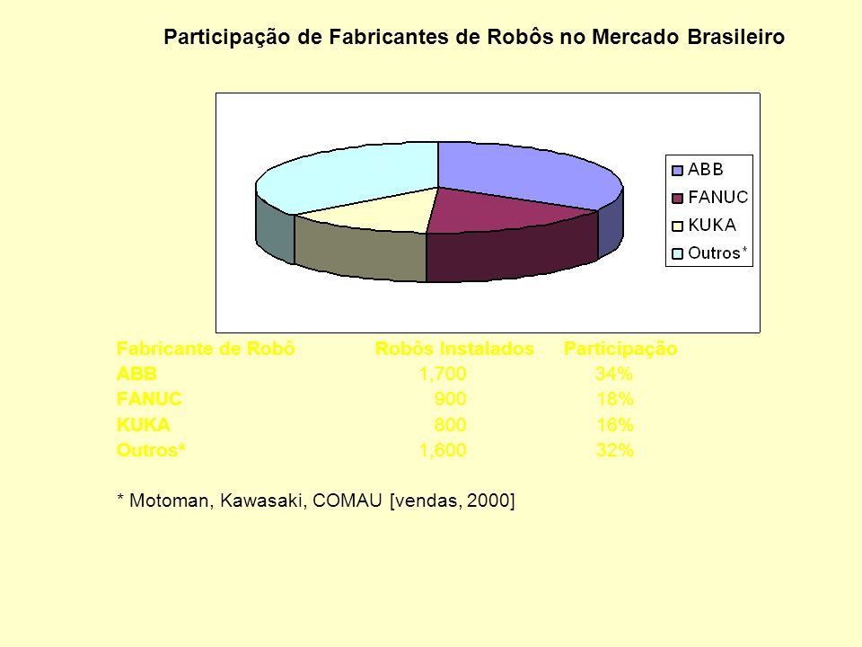 Participação de Fabricantes de Robôs no Mercado Brasileiro