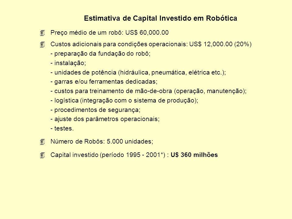 Estimativa de Capital Investido em Robótica