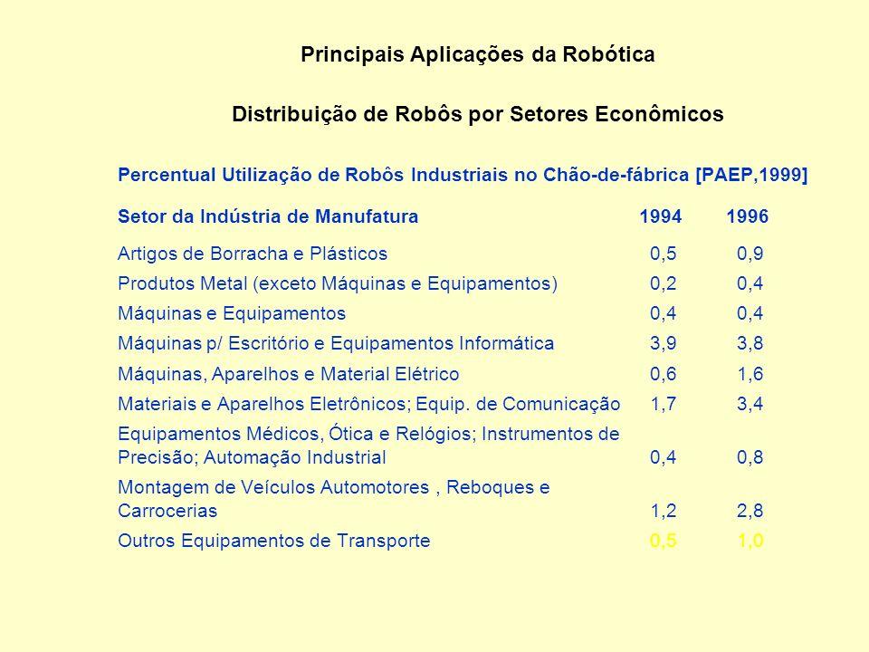Principais Aplicações da Robótica