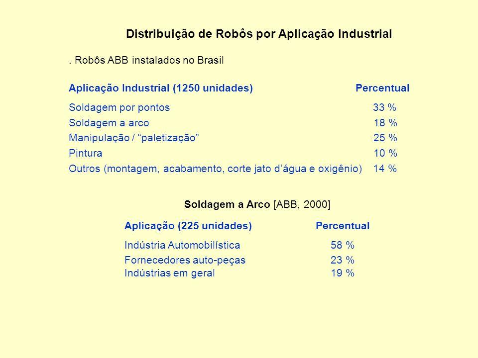 Distribuição de Robôs por Aplicação Industrial