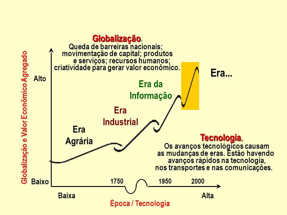 Era... Globalização. Era da Informação Era Industrial Era Agrária