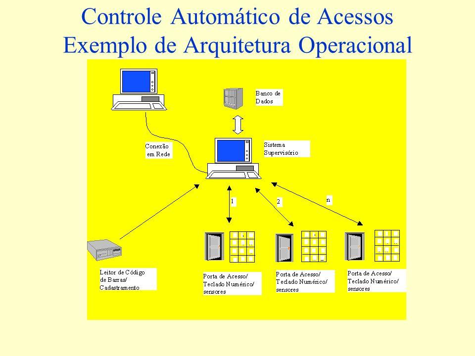 Controle Automático de Acessos Exemplo de Arquitetura Operacional