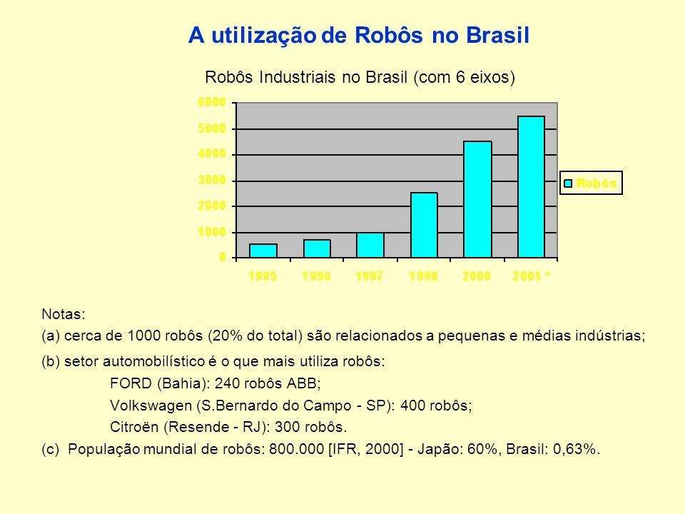 A utilização de Robôs no Brasil