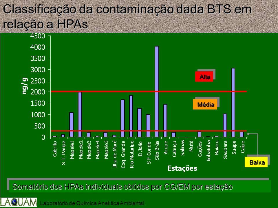 Classificação da contaminação dada BTS em relação a HPAs