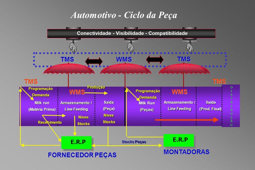 Automotivo - Ciclo da Peça