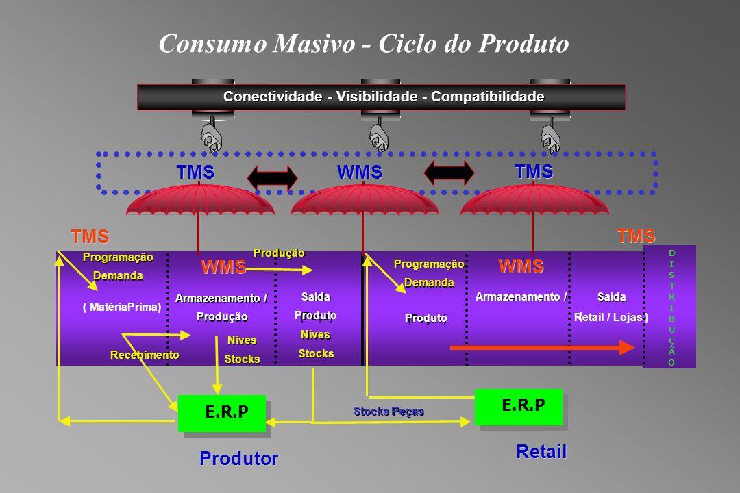 Consumo Masivo - Ciclo do Produto