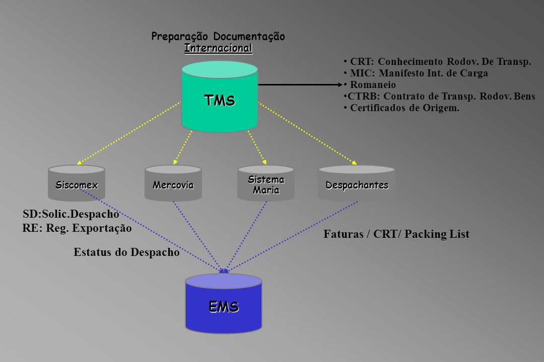 Preparação Documentação