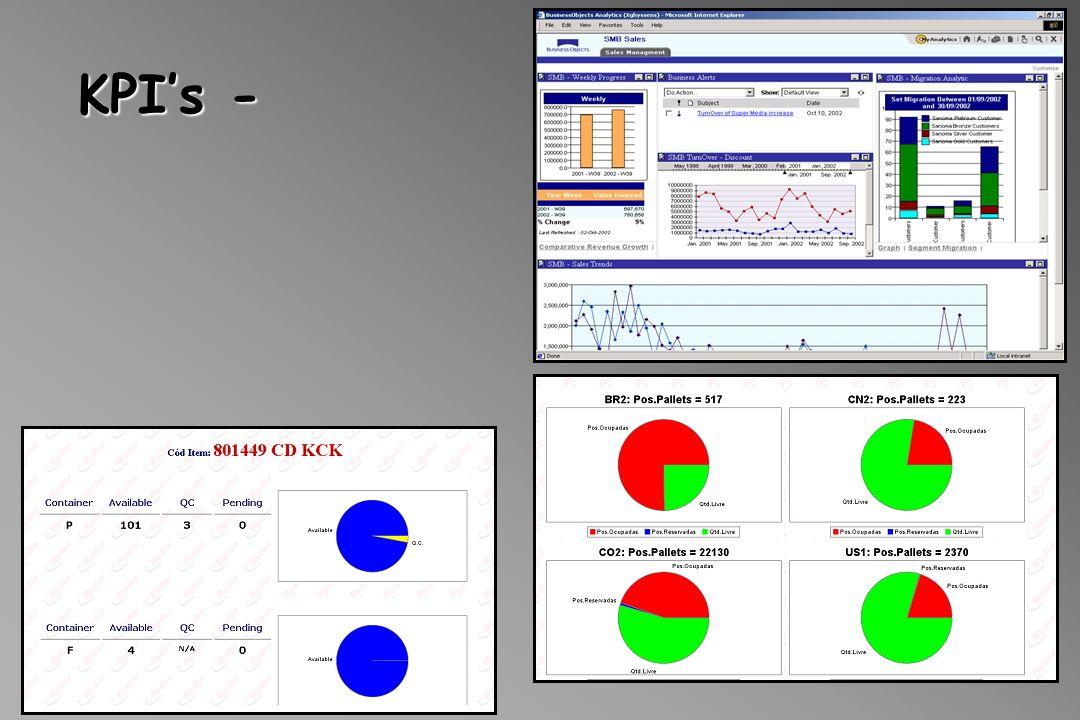 KPI's -