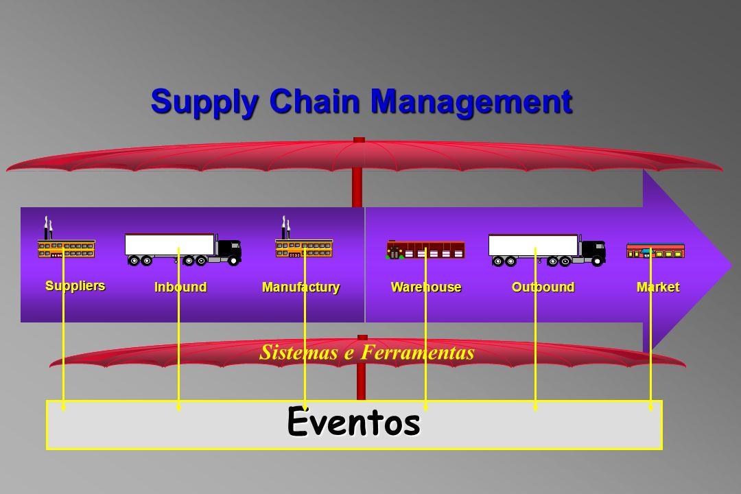 Supply Chain Management Sistemas e Ferramentas